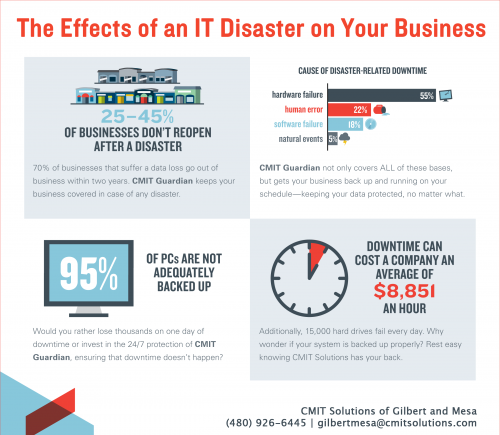 Infographic about the operational and monetary effects of an IT disaster on a business