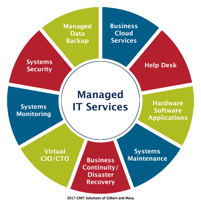 Graphic illustrating the managed it services offered by cmit solutions of gilbert and mesa - spokes of the wheel say systems security - systems monitoring - virtual cio/cto - business continuity/disaster recovery - systems maintenance - hardware/soft/applications - help desk - business cloud services - managed data backup