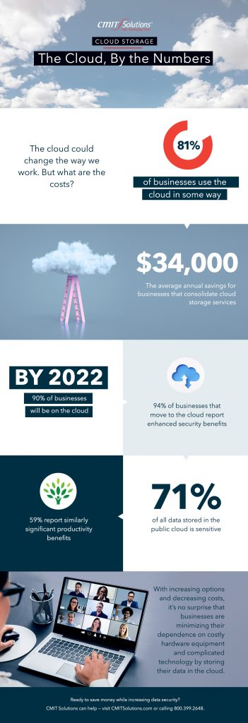 The cloud by the numbers - infographic