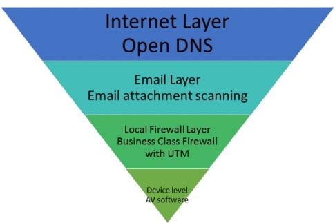 OPEN DNS – CMIT SECURE | CMIT Solutions of Stamford