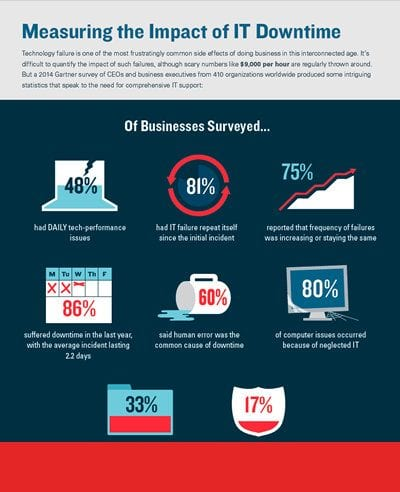Measuring the Impact of Downtime Infographic