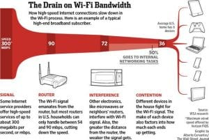 WiFi-Speed-Degradation