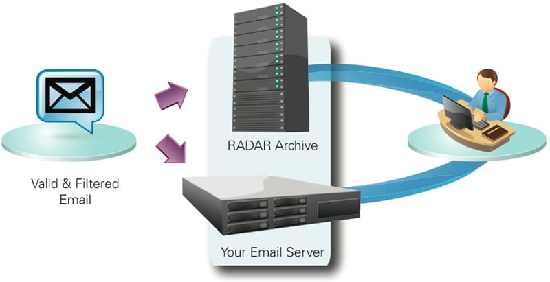 How CMIT RADAR Works