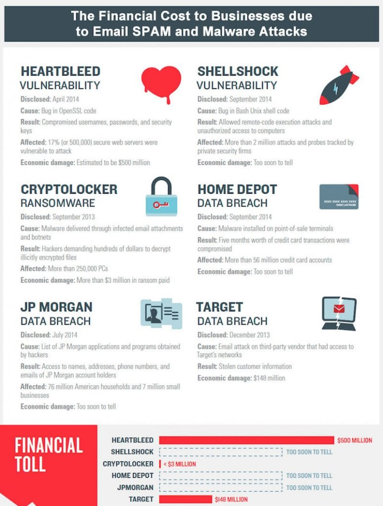 The Financial Cost to Businesses due to Email SPAM and Malware Attacks
